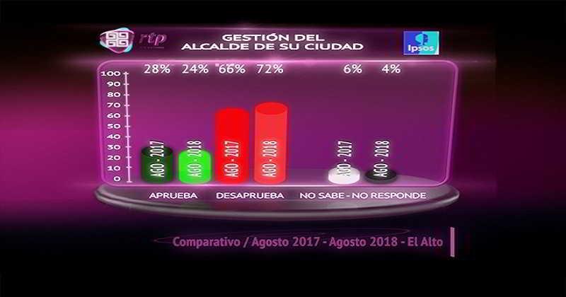 ipsos-encuesta-ago-18