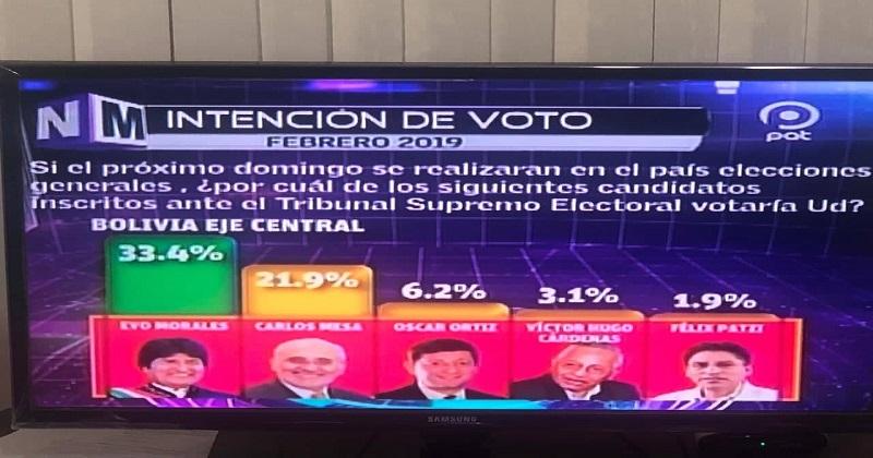 Encuesta: Evo Morales capta 33,4% de intención de voto y aventaja con más del 10% a Carlos Mesa