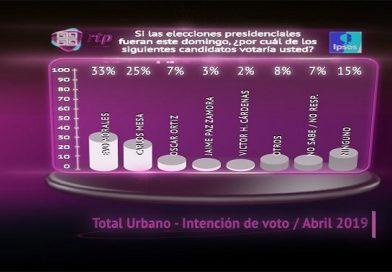 Encuesta: Morales se mantiene como líder en intención de voto con 33%, le sigue Mesa con 25%