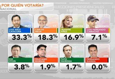 Encuesta: Luis Arce lidera con el 33,3% y aventaja por 15 puntos a Carlos Mesa
