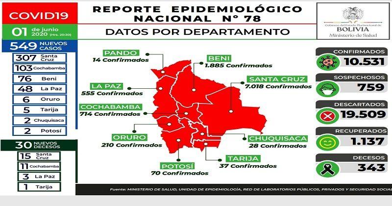 Bolivia suma 10.531 contagios de coronavirus y el número de recuperados asciende a 1.137